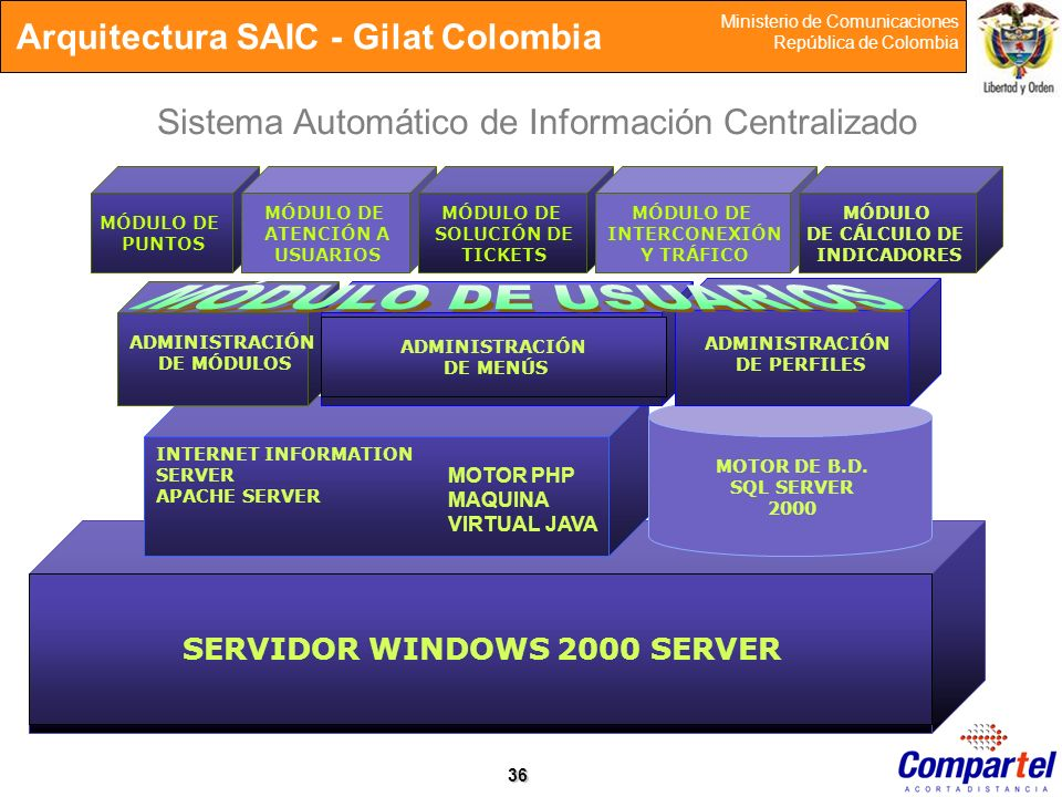 SERVIDOR WINDOWS 2000 SERVER