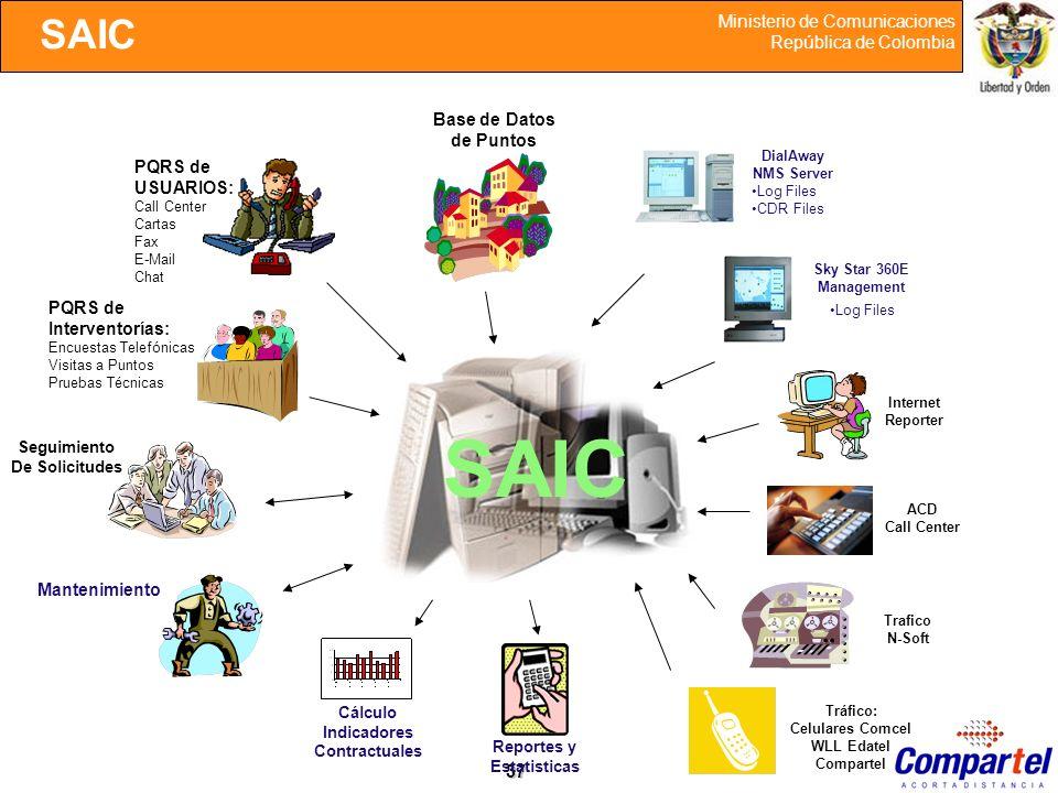 SAIC SAIC Base de Datos de Puntos PQRS de USUARIOS: PQRS de