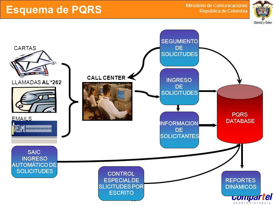 Esquema de PQRS SEGUMIENTO DE SOLICITUDES CARTAS INGRESO CALL CENTER