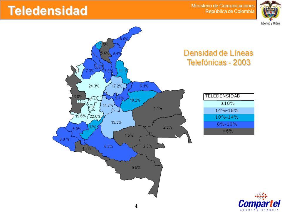 Densidad de Líneas Telefónicas - 2003