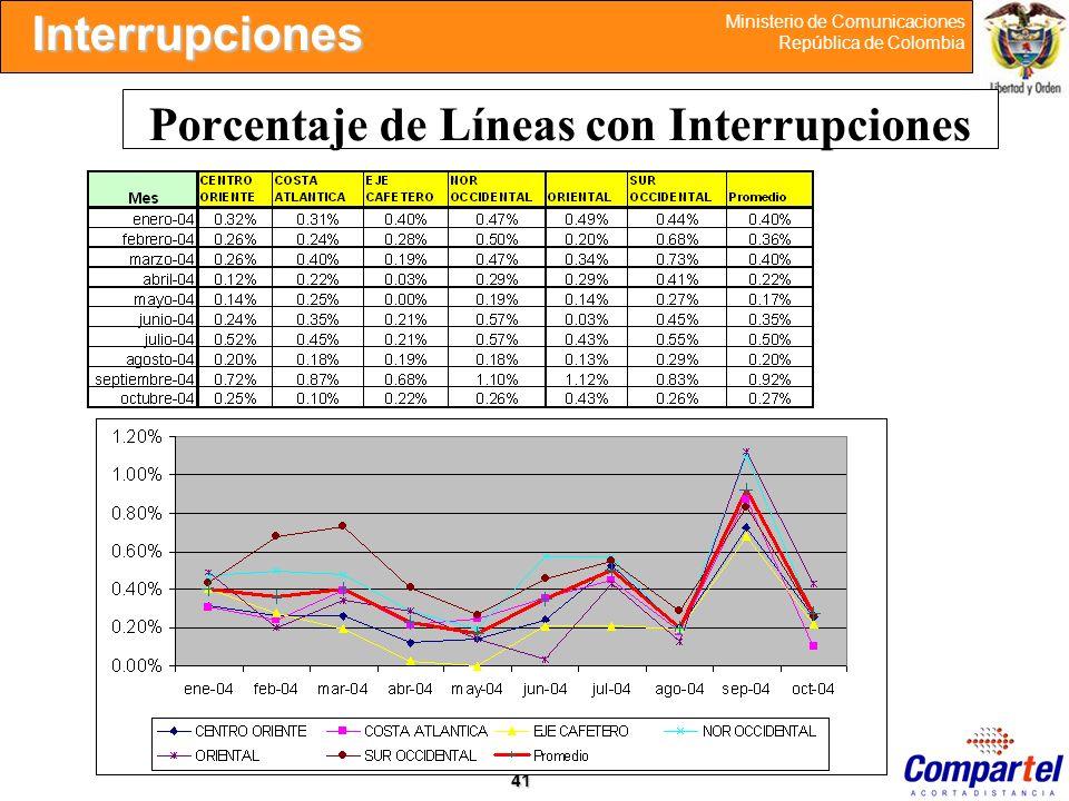 Porcentaje de Líneas con Interrupciones