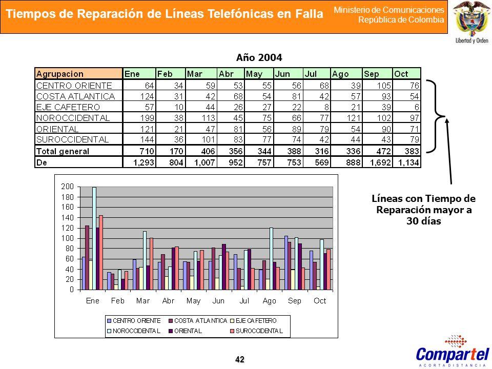 Tiempos de Reparación de Líneas Telefónicas en Falla
