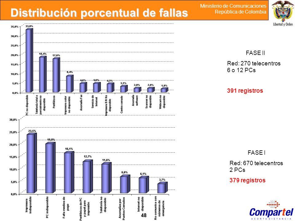 Distribución porcentual de fallas
