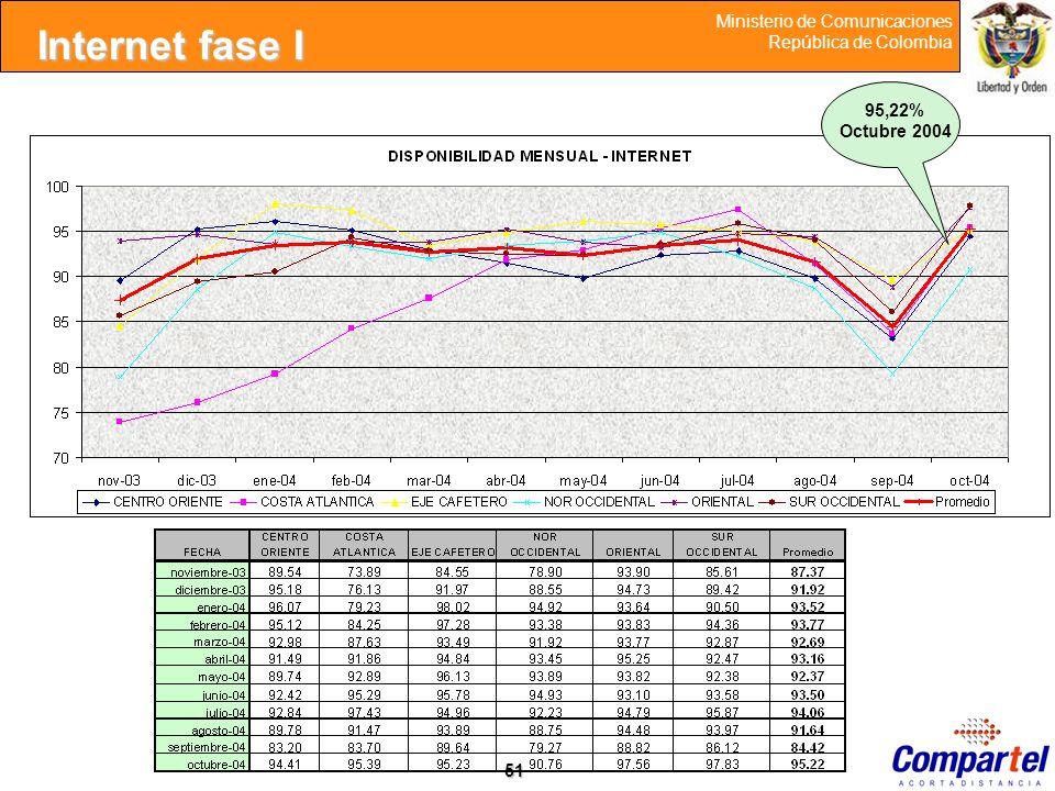 Internet fase I 95,22% Octubre 2004