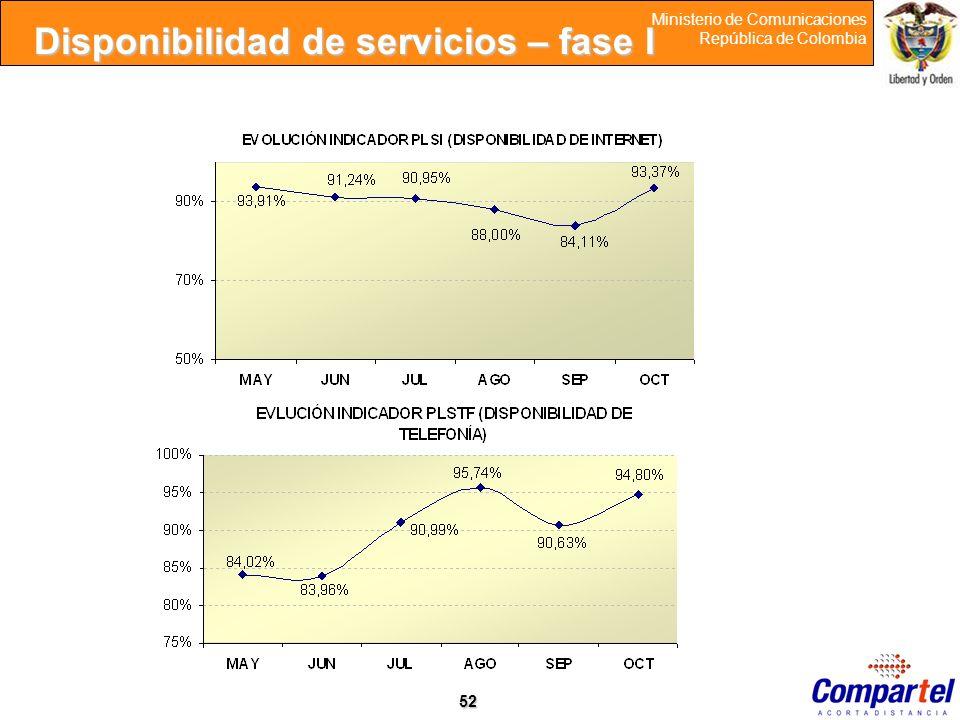 Disponibilidad de servicios – fase I