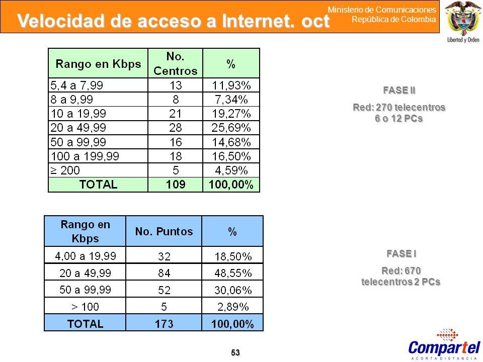 Velocidad de acceso a Internet. oct