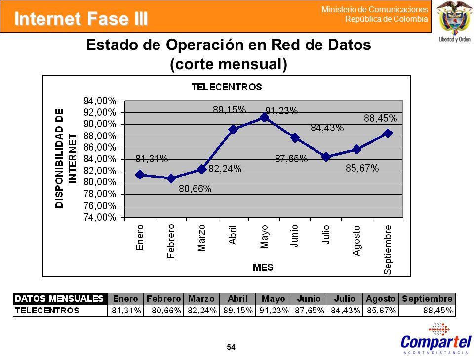 Estado de Operación en Red de Datos (corte mensual)