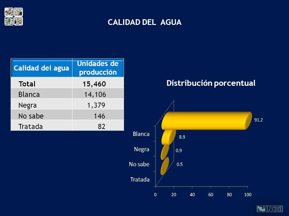 Unidades de producción Distribución porcentual