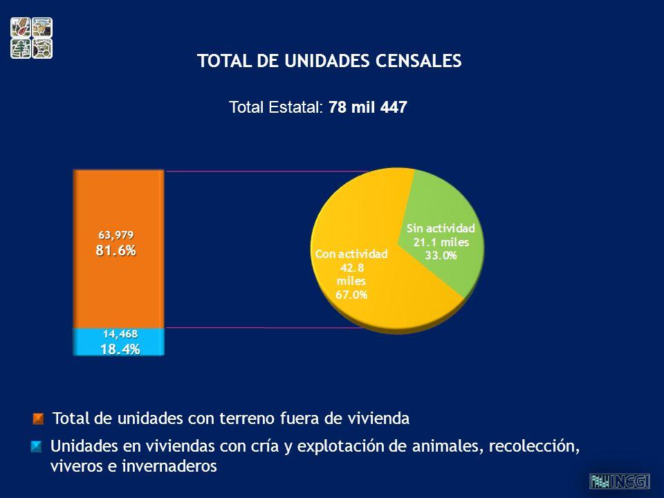 TOTAL DE UNIDADES CENSALES