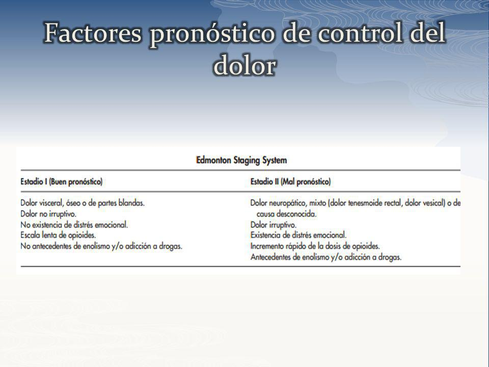 Factores pronóstico de control del dolor