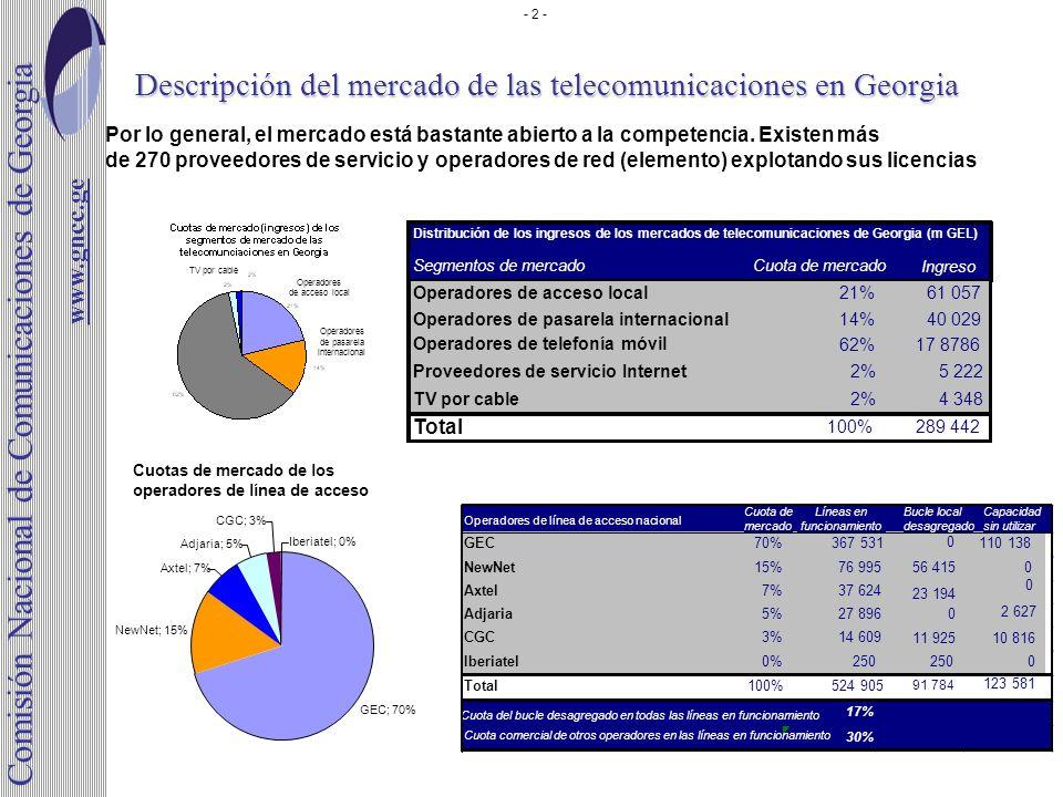 Descripción del mercado de las telecomunicaciones en Georgia