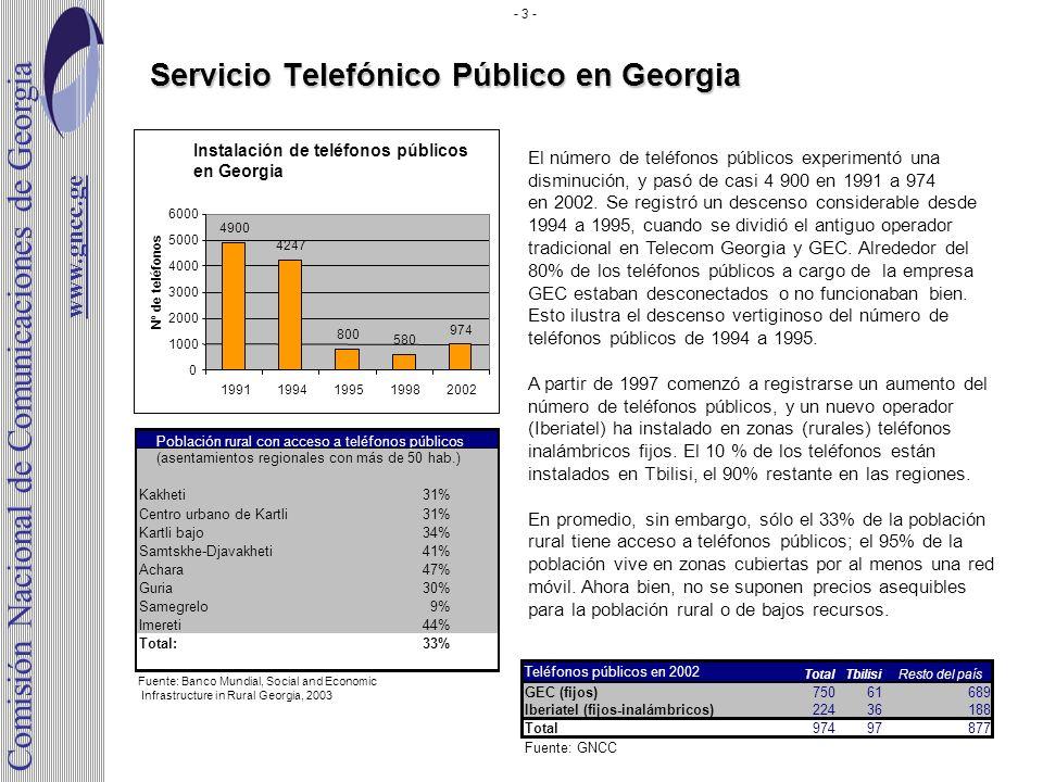 Servicio Telefónico Público en Georgia