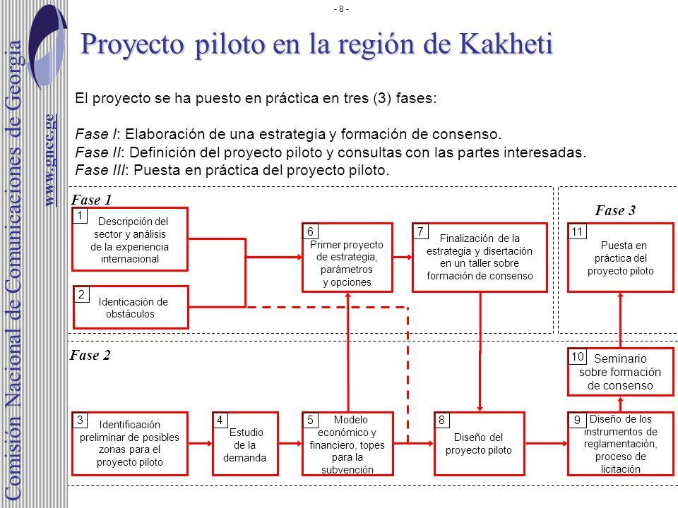 Proyecto piloto en la región de Kakheti