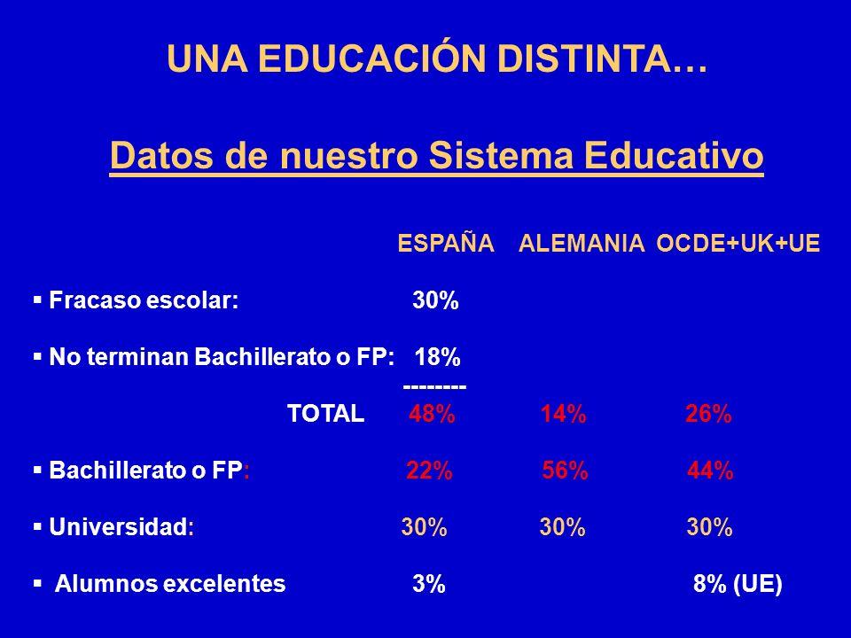 UNA EDUCACIÓN DISTINTA… Datos de nuestro Sistema Educativo