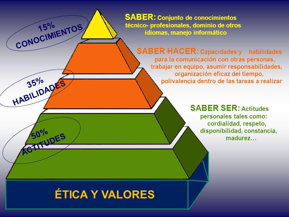 ÉTICA Y VALORES 15% 35% 50% SABER: Conjunto de conocimientos