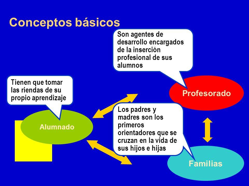 Conceptos básicos Profesorado Familias