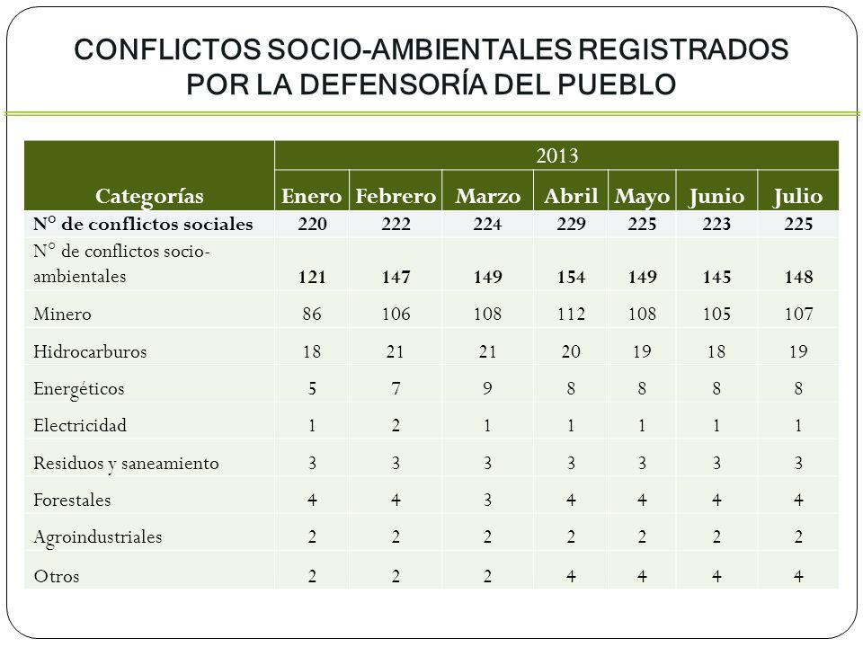 CONFLICTOS SOCIO-AMBIENTALES REGISTRADOS POR LA DEFENSORÍA DEL PUEBLO