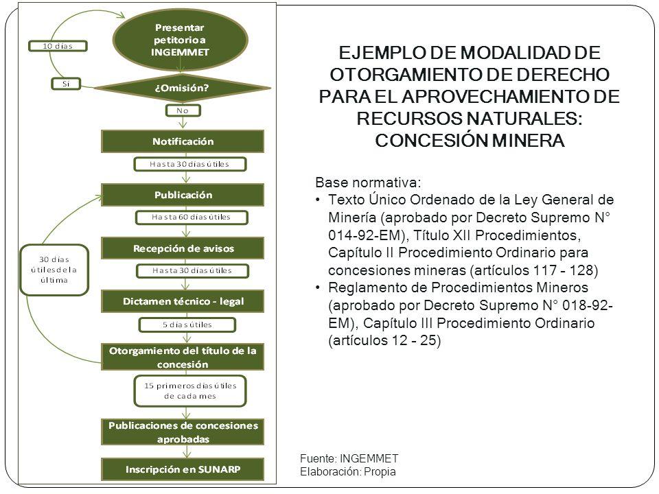 EJEMPLO DE MODALIDAD DE OTORGAMIENTO DE DERECHO PARA EL APROVECHAMIENTO DE RECURSOS NATURALES: