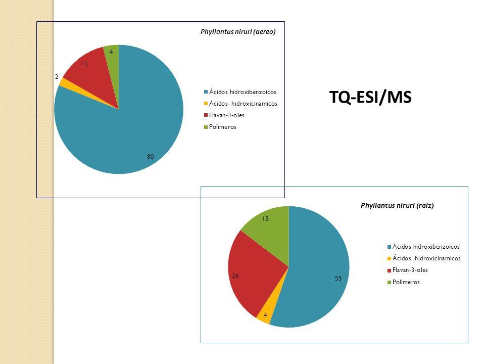 TQ-ESI/MS