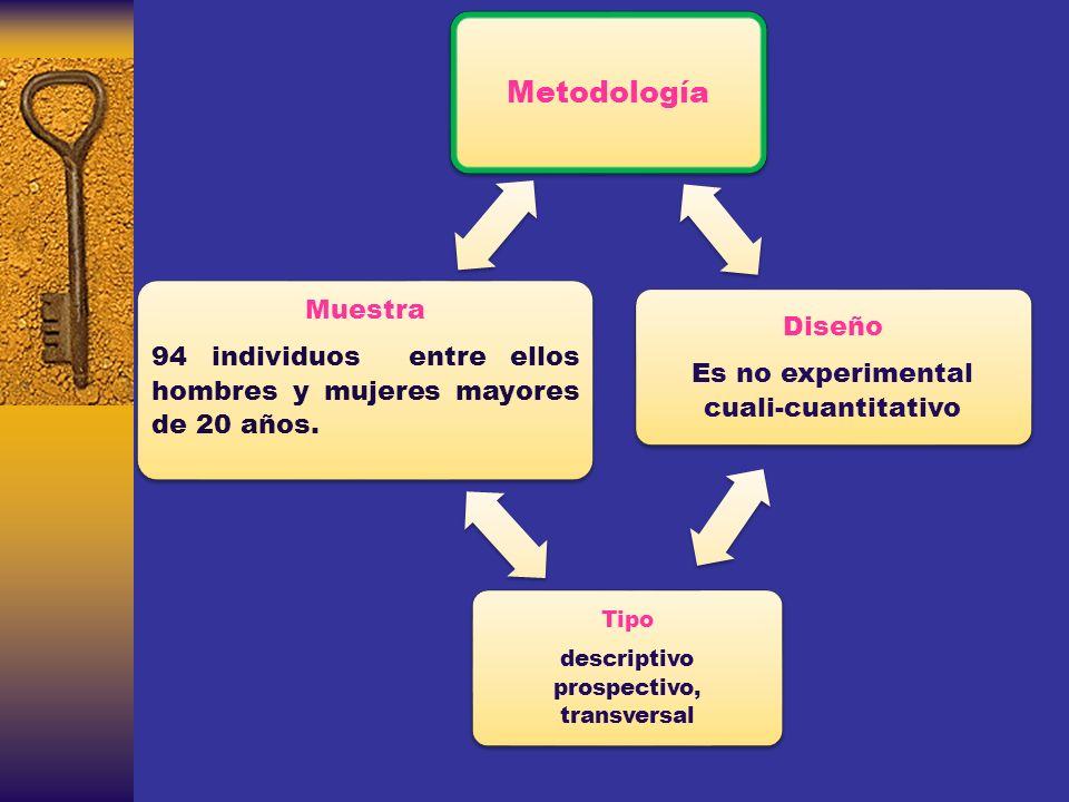 Metodología Diseño. Es no experimental cuali-cuantitativo. descriptivo prospectivo, transversal. Tipo.