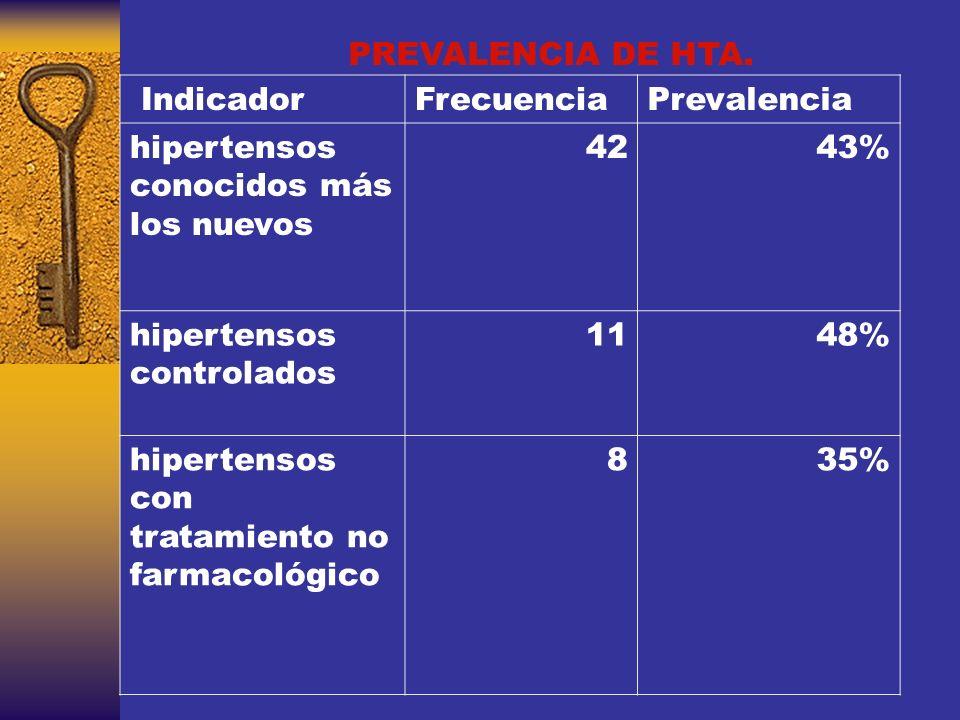 PREVALENCIA DE HTA. Indicador. Frecuencia. Prevalencia. hipertensos conocidos más los nuevos. 42.
