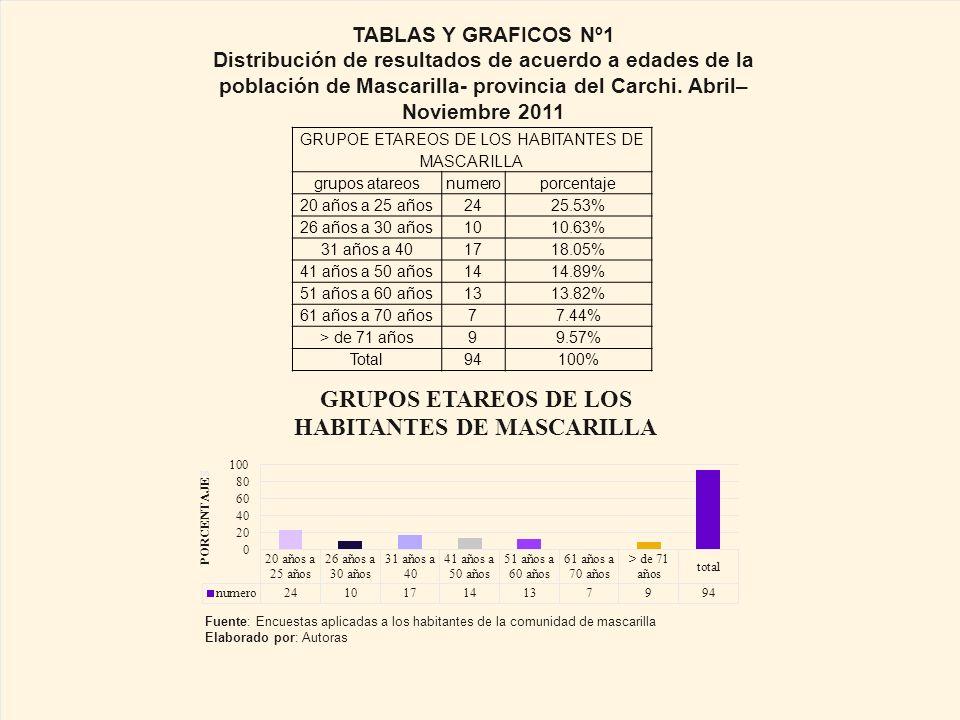 GRUPOE ETAREOS DE LOS HABITANTES DE MASCARILLA