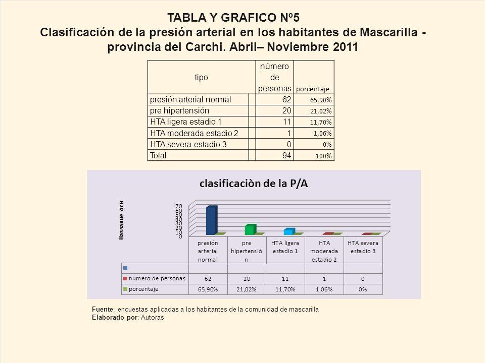 TABLA Y GRAFICO Nº5 Clasificación de la presión arterial en los habitantes de Mascarilla -provincia del Carchi. Abril– Noviembre 2011.