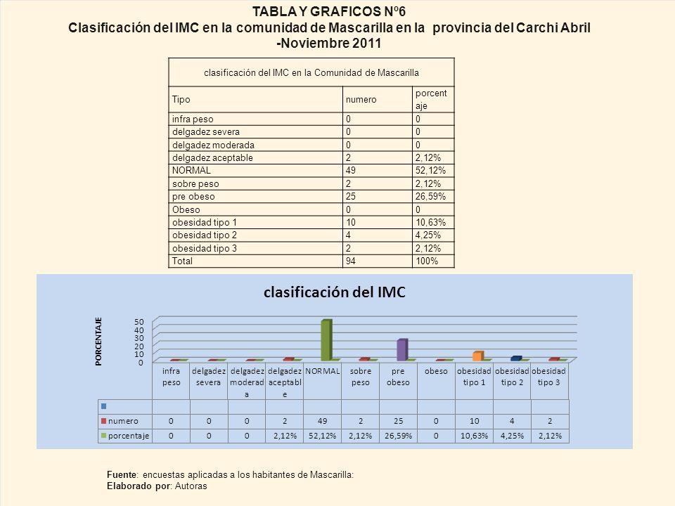 clasificación del IMC en la Comunidad de Mascarilla