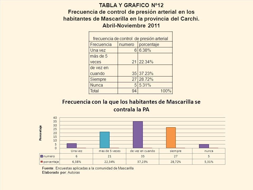frecuencia de control de presión arterial