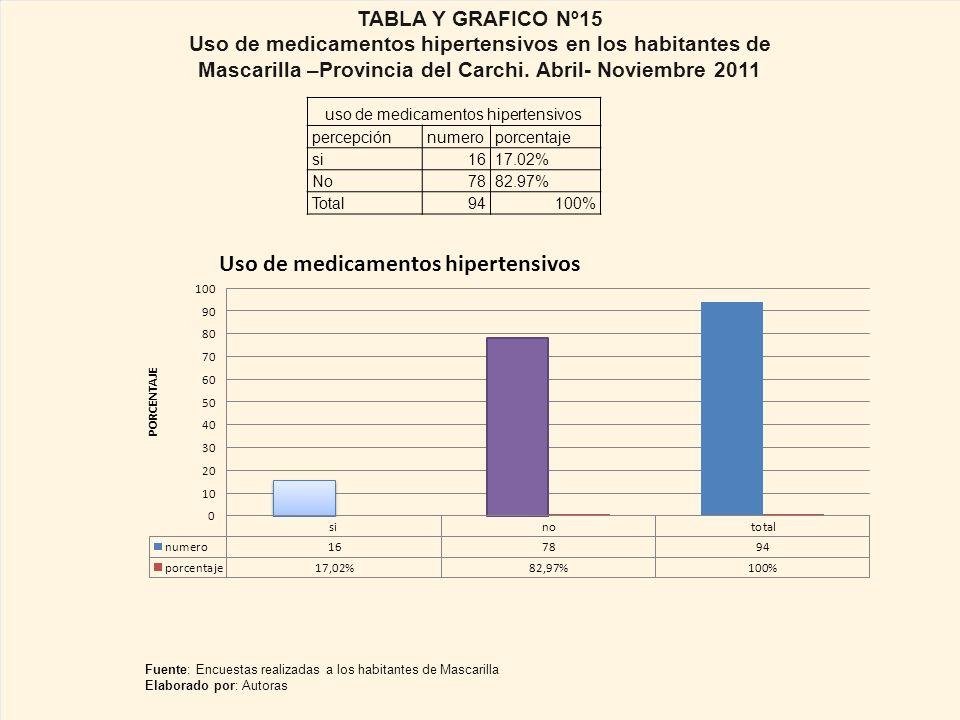 uso de medicamentos hipertensivos