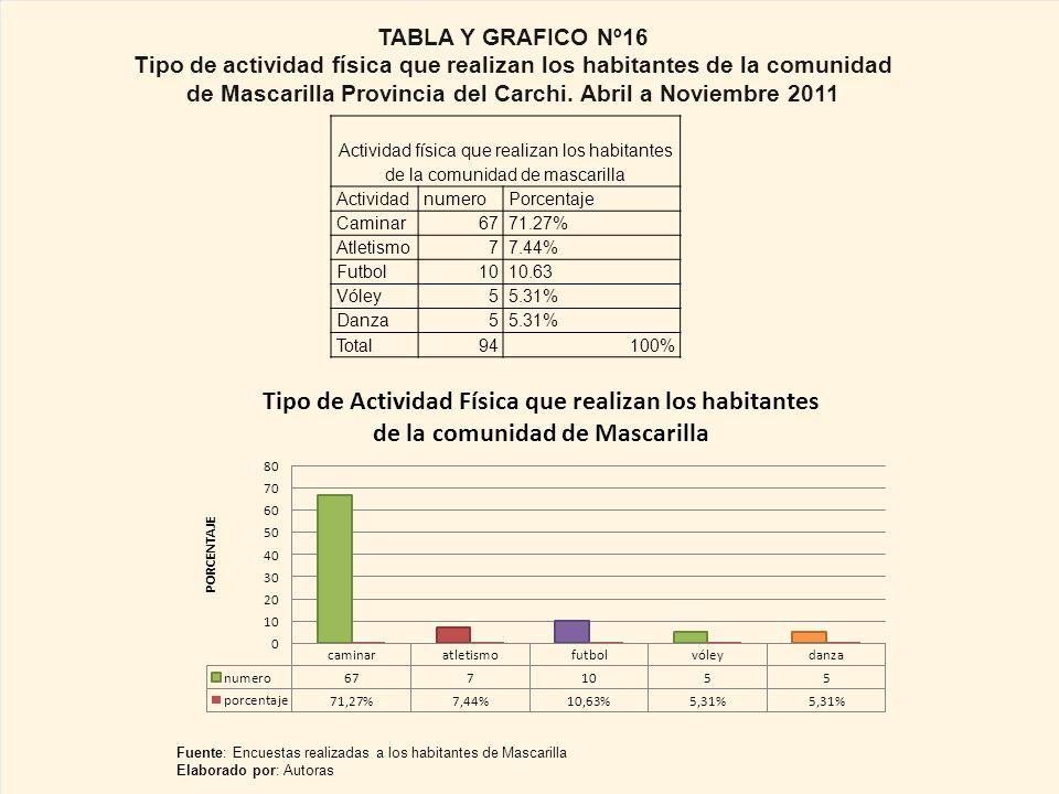 TABLA Y GRAFICO Nº16 Tipo de actividad física que realizan los habitantes de la comunidad de Mascarilla Provincia del Carchi. Abril a Noviembre 2011.