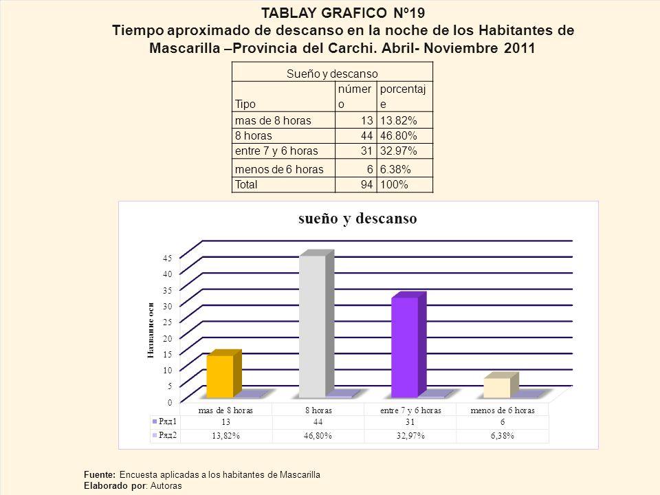 TABLAY GRAFICO Nº19 Tiempo aproximado de descanso en la noche de los Habitantes de Mascarilla –Provincia del Carchi. Abril- Noviembre 2011.