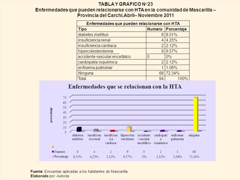 Enfermedades que pueden relacionarse con HTA
