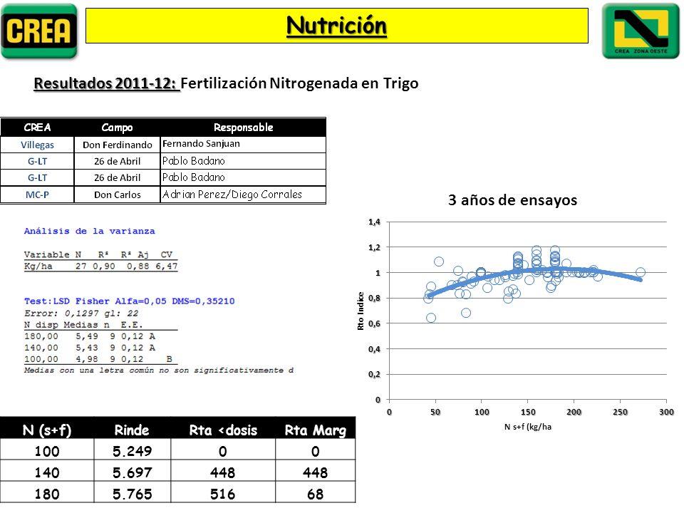 Nutrición Resultados 2011-12: Fertilización Nitrogenada en Trigo