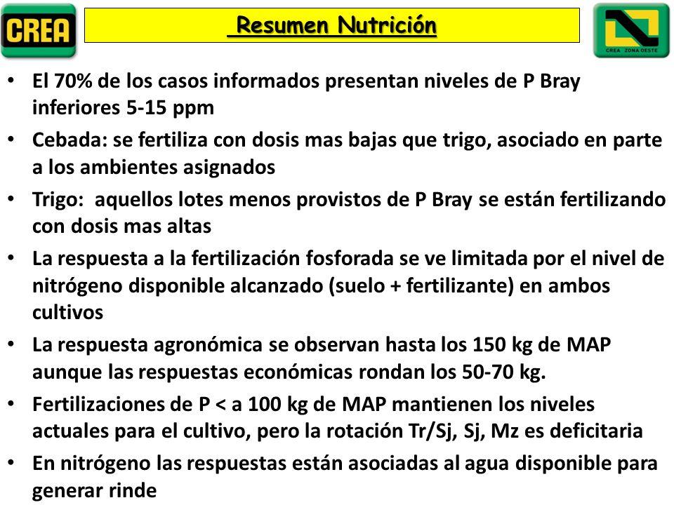 Resumen Nutrición El 70% de los casos informados presentan niveles de P Bray inferiores 5-15 ppm.