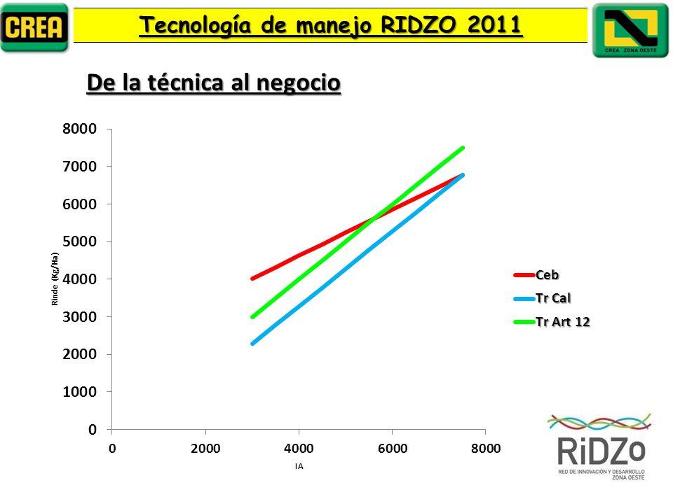 Tecnología de manejo RIDZO 2011 De la técnica al negocio