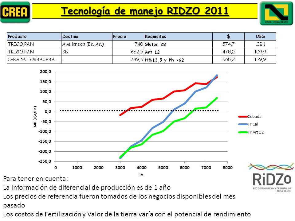 Tecnología de manejo RIDZO 2011
