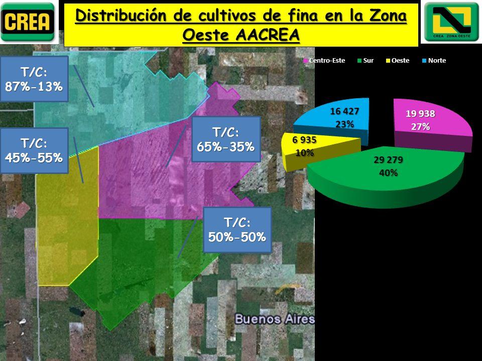 Distribución de cultivos de fina en la Zona Oeste AACREA