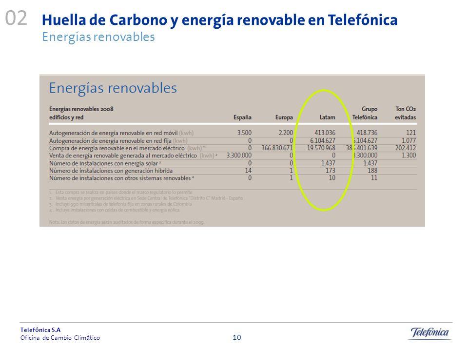 02 Huella de Carbono y energía renovable en Telefónica Energías renovables