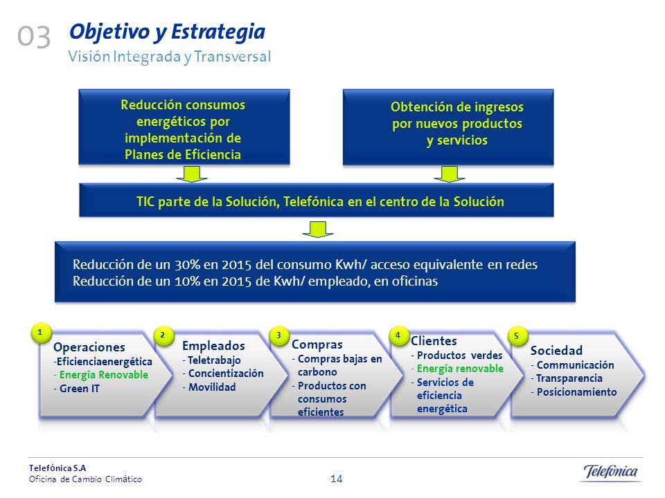 03 Objetivo y Estrategia Visión Integrada y Transversal