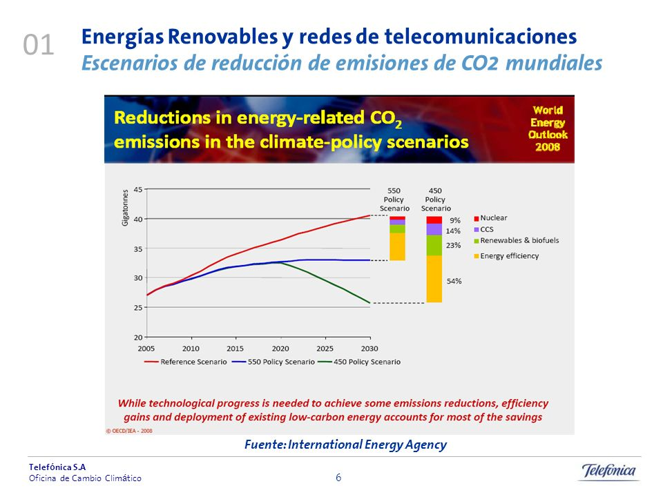 Fuente: International Energy Agency