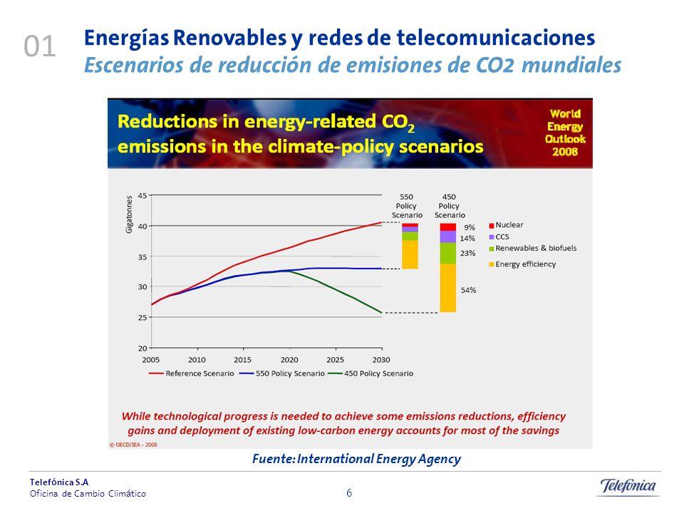 Fuente: International Energy Agency