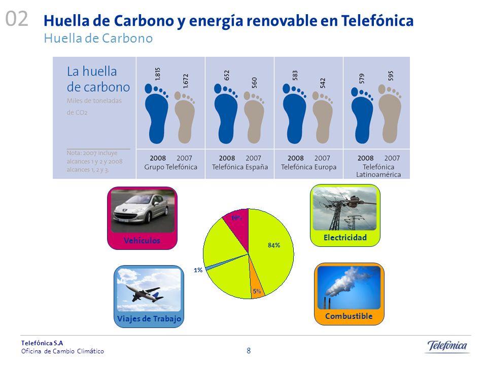02Huella de Carbono y energía renovable en Telefónica Huella de Carbono. Vehículos. Electricidad. 84%