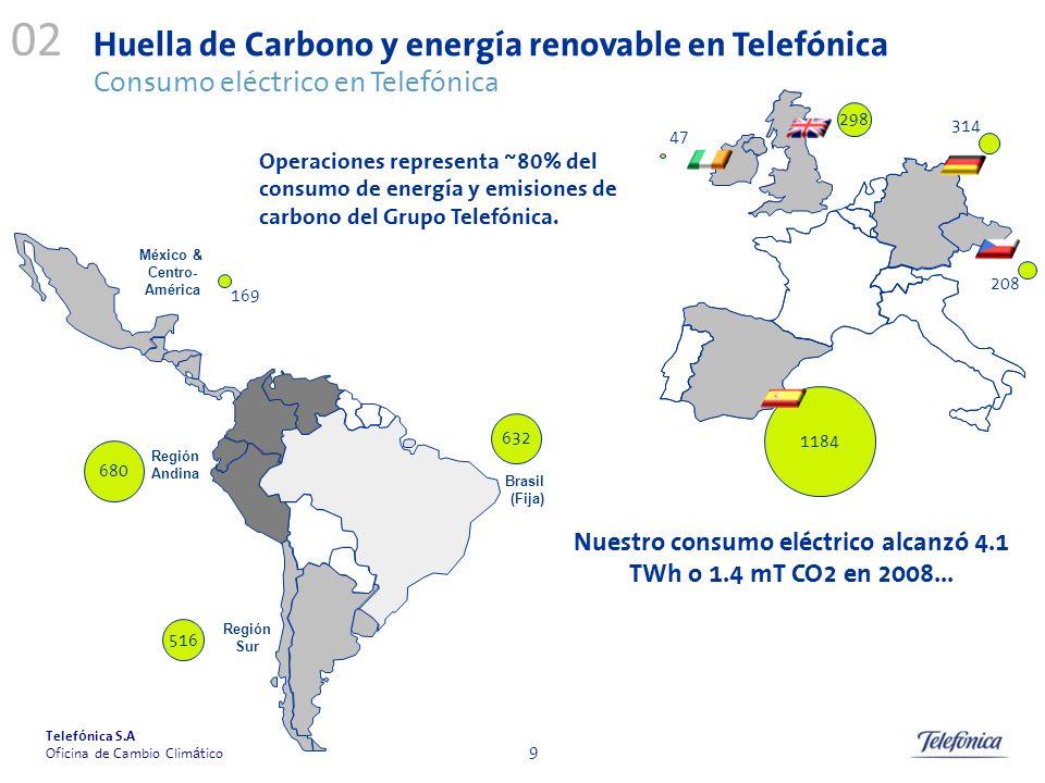Nuestro consumo eléctrico alcanzó 4.1 TWh o 1.4 mT CO2 en 2008...