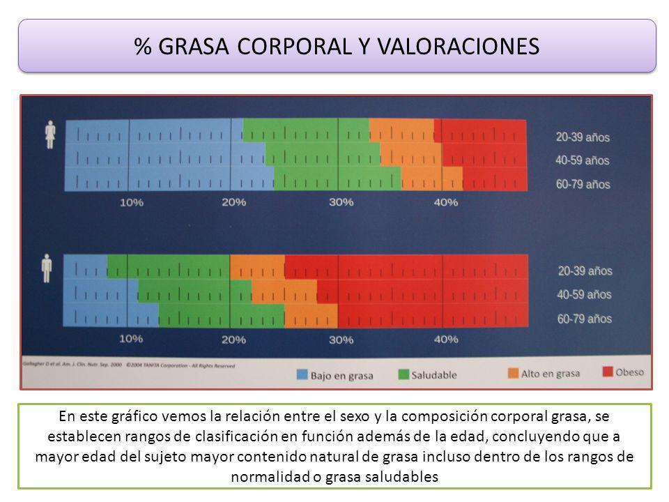 % GRASA CORPORAL Y VALORACIONES