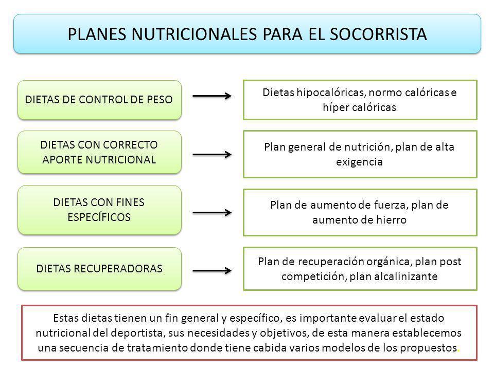 PLANES NUTRICIONALES PARA EL SOCORRISTA