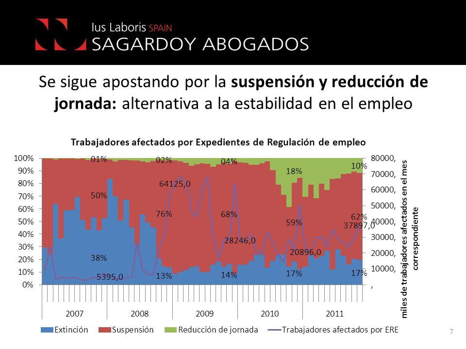 Se sigue apostando por la suspensión y reducción de jornada: alternativa a la estabilidad en el empleo