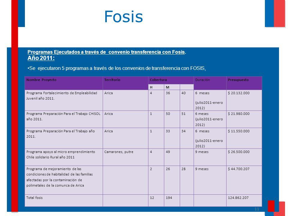 Fosis Programas Ejecutados a través de convenio transferencia con Fosis. Año 2011: