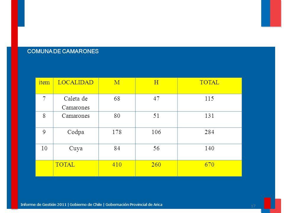 item LOCALIDAD M H TOTAL 7 Caleta de Camarones 68 47 115 8 Camarones
