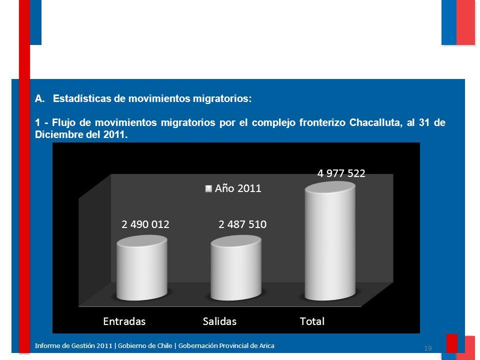Estadísticas de movimientos migratorios: